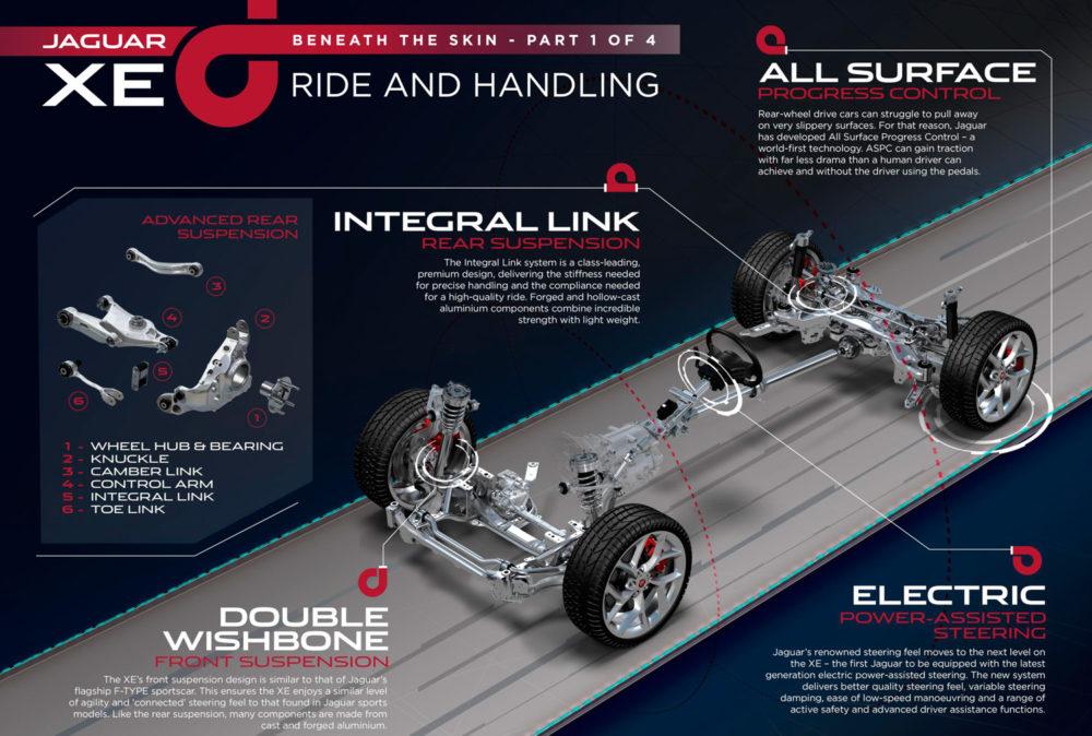 Jaguar XE diagram
